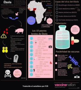 infografria sobre EVE